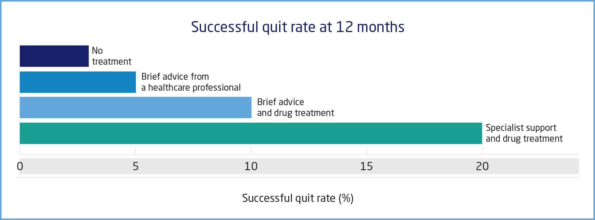 a graphical representation about Successful quit rate at 12 months