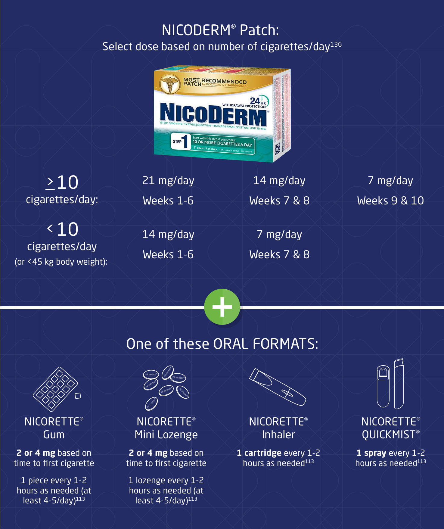 Nicoderm in addition to a rapid acting NRT helps alleviate nicotine cravings